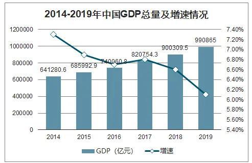 2014-2019年中國GDP總量及增速情況