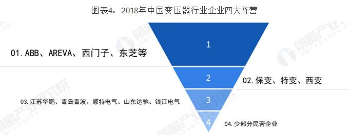中國變壓器行業企業四大陣營